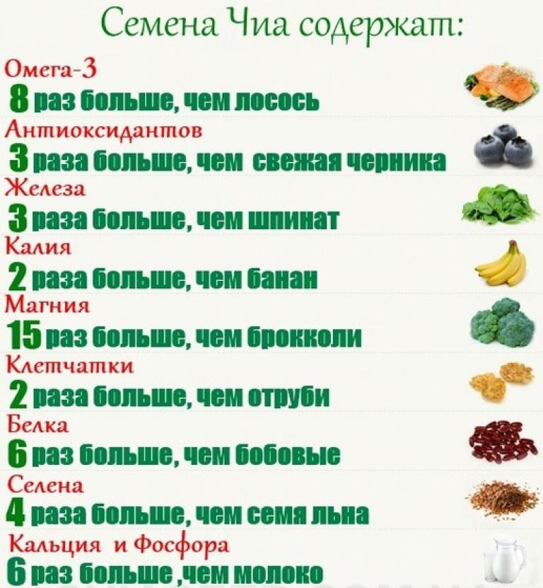 Семена чиа: польза, вред, как употреблять